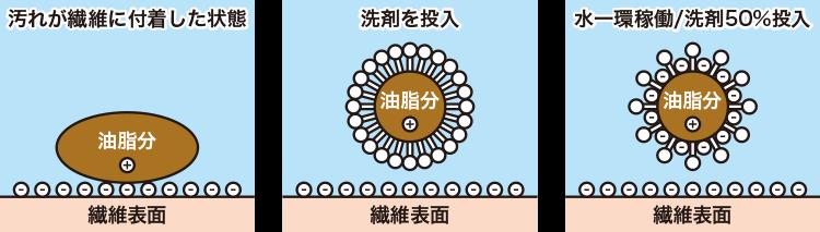 マイナスイオンPLUSによる汚れ除去の原理
